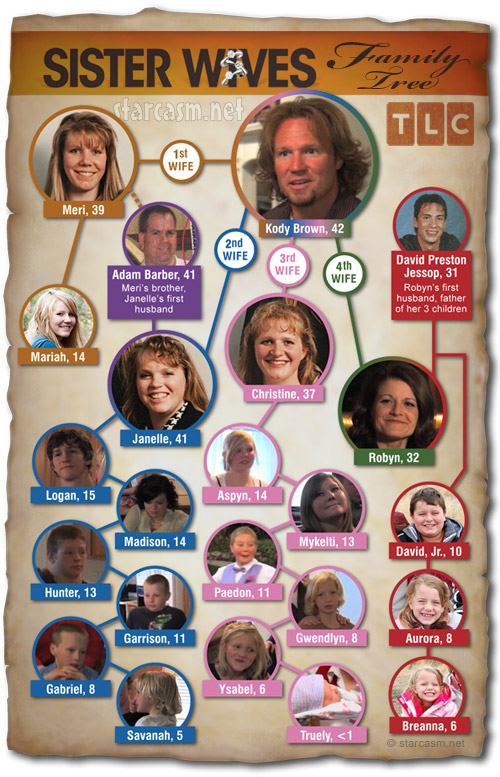 Sister Wives Brown family tree with Kody Brown, his 4 sister wives and