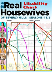 Real Housewives of Beverly Hills cast likeability chart