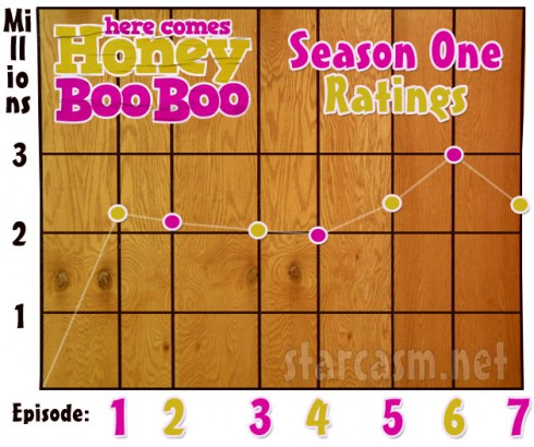 What are the ratings for Here Comes Honey Boo Boo through episode 7
