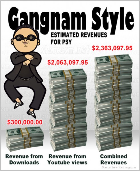 How much money has Psy made from Gangnam Style a graph