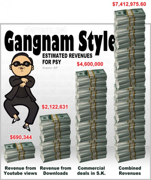 A graph illustrating the estimated revenue for Psy from Gangnam Style Youtube views and downloads