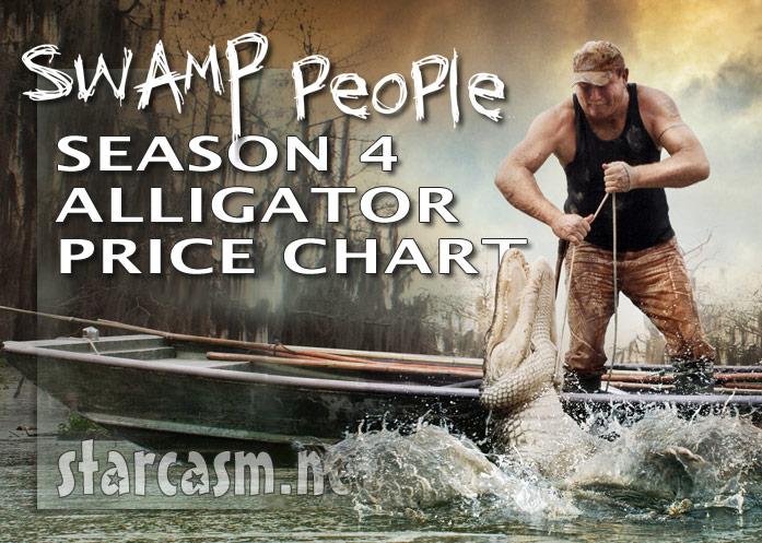 Swamp People_Season 4 Alligator Price Chart 2012