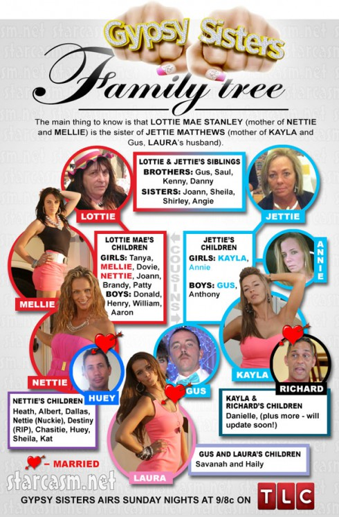 Gypsy Sisters Stanley family tree Nettie Mellie Kayla Laura