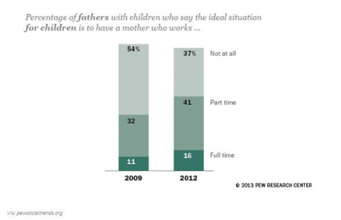 Pew Social Trends Working Mothers