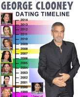 timeline from dating to marriage What's the average dating time before marriage, and how soon is too soon to get engaged.