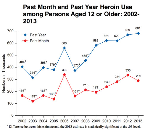 Heroin use in the US graph