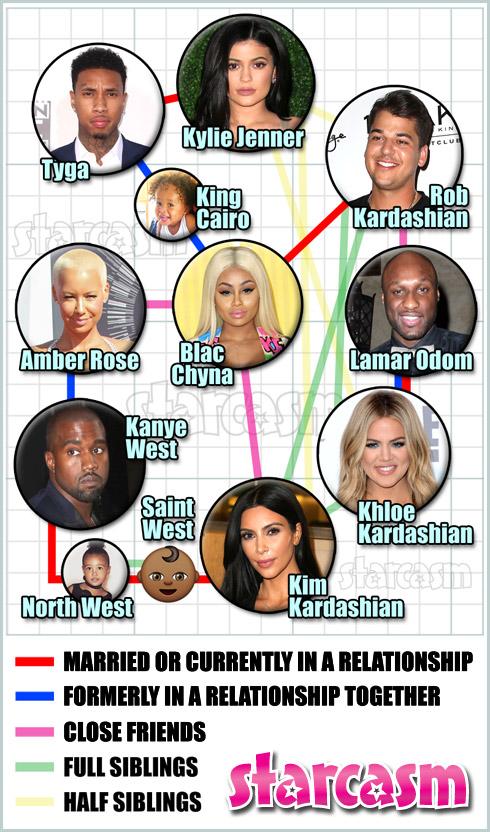 Blac Chyna Kardashian family feud chart