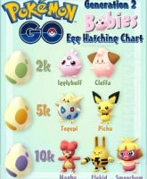 Which eggs do Pokemon Go babies come from? Complete egg hatching chart