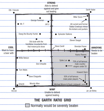 Garth Ratio Graph