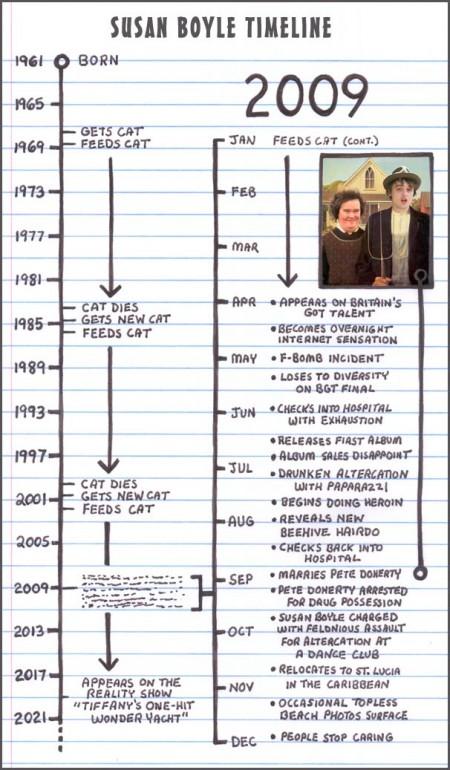 Susan Boyle Timeline