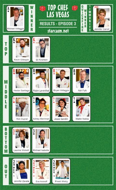 Top Chef Las Vegas Episode 3 Recap Chart