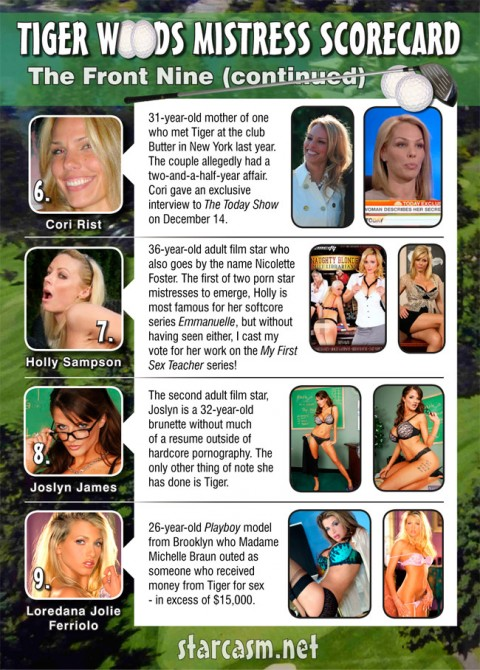 Tiger Woods mistresses chart with photos and bios
