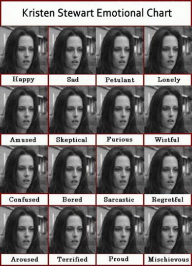 Kristen Stewart's chart of emotions