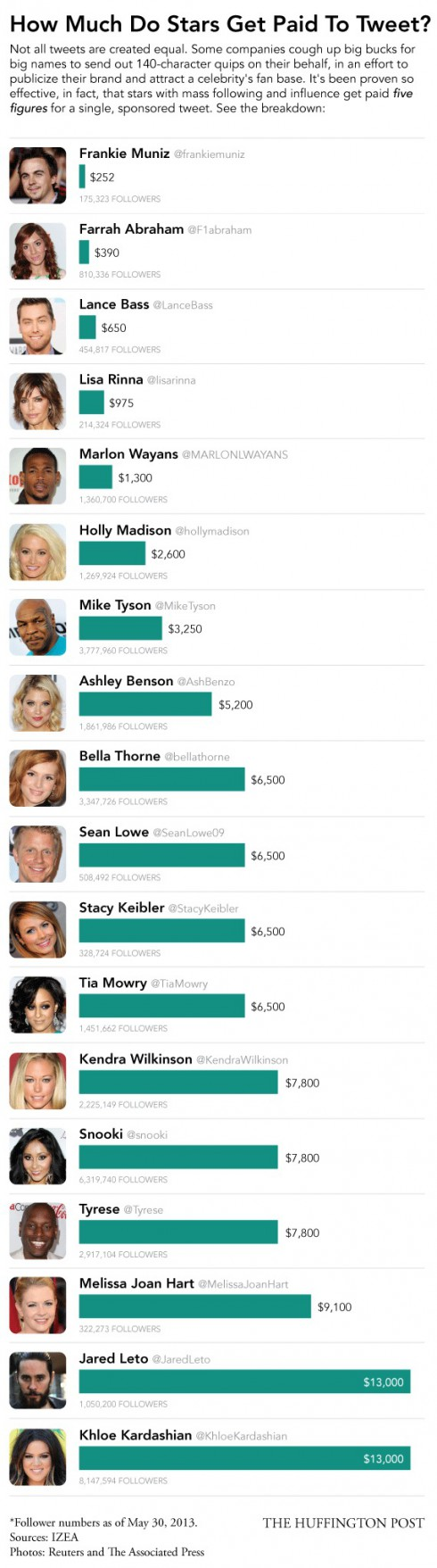 Celebrities earn more money than other professionals. Is ...
