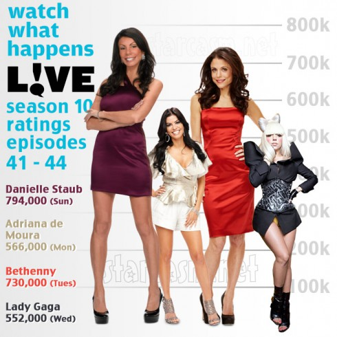 Watch What Happens Live Lady Gaga ratings lowest of the week compared to Danielle Staub Bethenny and Adriana de Moura