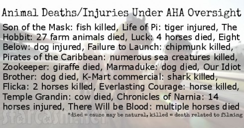 The Hollywood Reporter - Animals Injured Killed Under AHA Watch