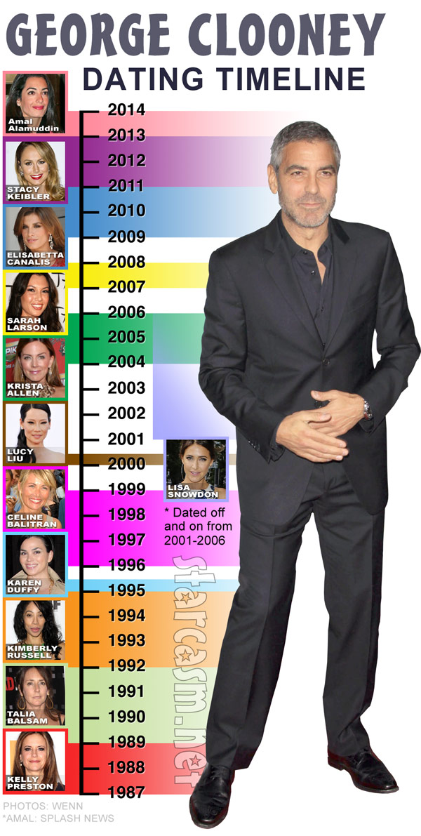 PHOTO George Clooney's dating history timeline updated