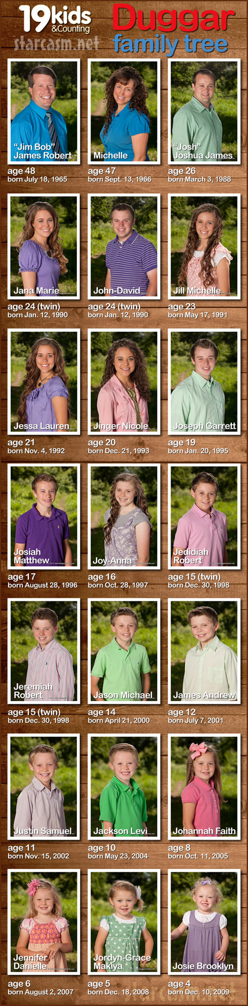 Photos of all the Duggar children from 19 Kids & Counting with ages and birthdays