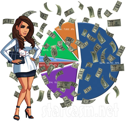 Kim Kardashian Hollywood app Quarter 3 2014 revenue
