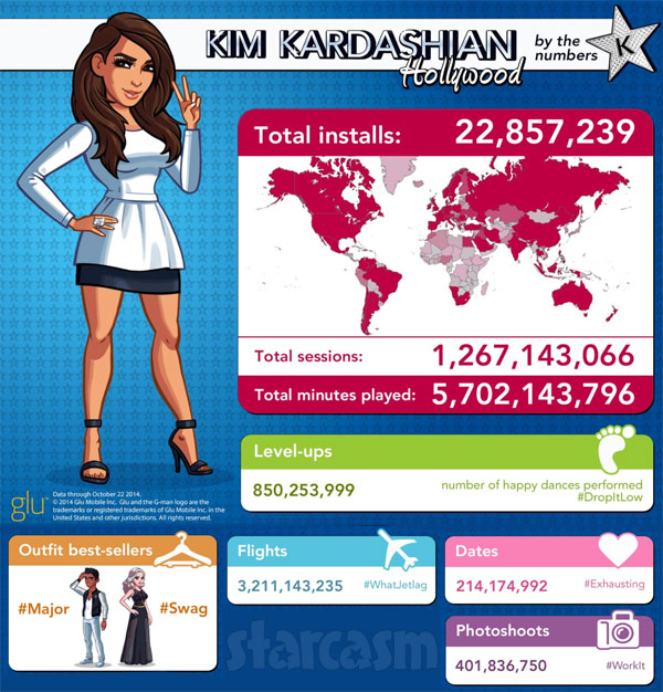 Kim Kardashian Hollywood app stats dates photoshoots top selling outfits total time played