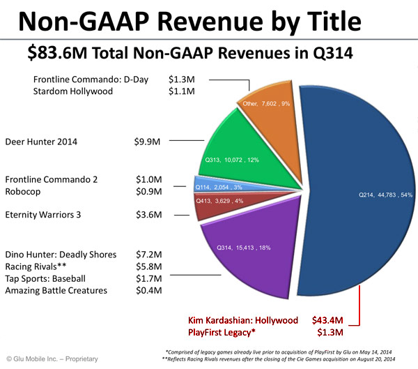 Kim Kardashian: Hollywood revenue for third quarter 2014 graph