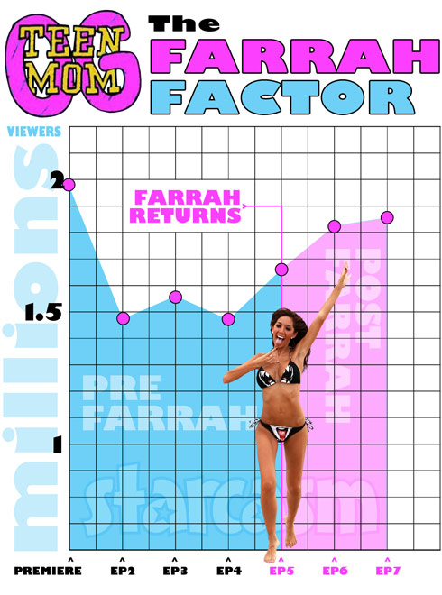 Farrah Abraham Teen Mom ratings graph