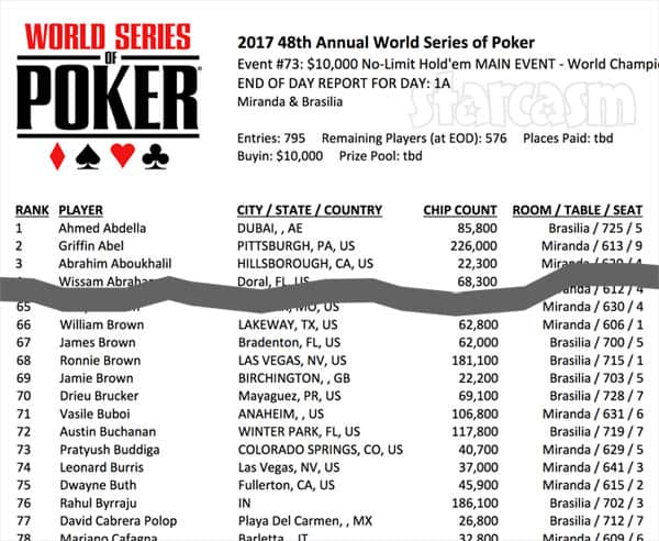 2017 World Series of Poker Main Event Day 1 standings chip count