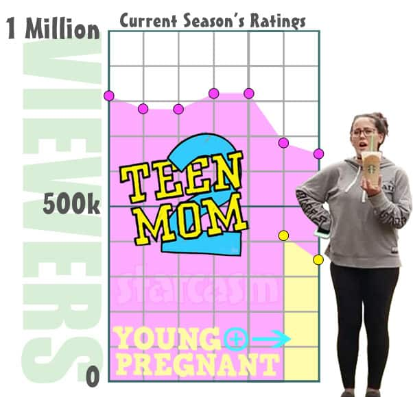 Teen Mom 2 and Teen Mom Young and Pregnant ratings