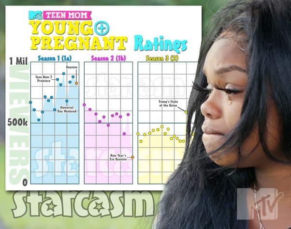 Teen Mom Young And Pregnant Ratings Kiaya