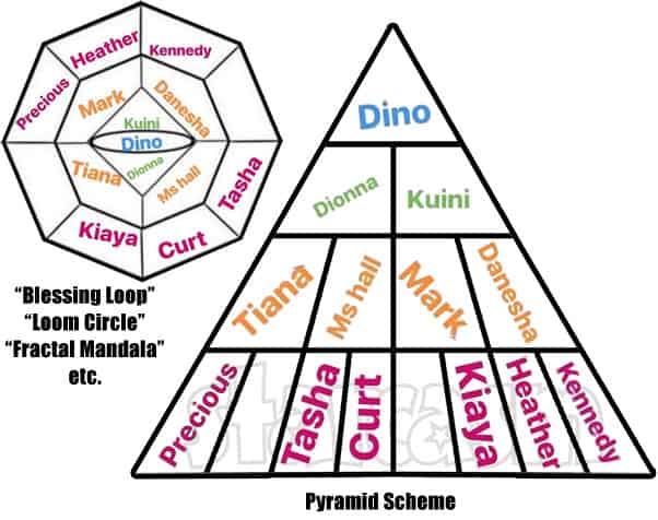 Blessing Loop Loom Circle Fractal Mandala pyramid scheme scam
