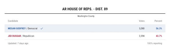 Jed Duggar election result 3