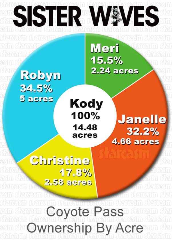 Sister Wives Coyote Pass ownership chart. Who owns how much of the land?